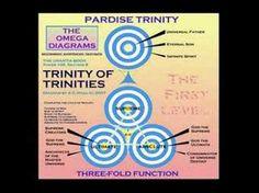 Urantia Book Diagrams - Paper 106.08 - Trinity of Trinities