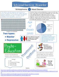 schizoaffective infographic