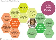 Teacher's Pet - Characteristics of Effective Learning Posters - FREE Classroom… Eyfs Classroom, Primary Classroom, Classroom Displays, Primary Education, Classroom Ideas, Learning Goals, Home Learning, Early Learning, Early Years Teaching