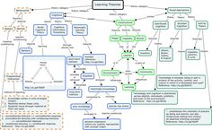 A concept map of learning theories. Educational Theories, Educational Technology, Thinking Skills, Critical Thinking, Philosophy Theories, Philosophy Major, Category Theory, Learning Theory, Technology Integration