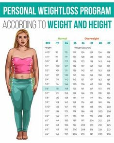 Learn how to burn belly fat and lose up to 21 pounds of weight using this free guide. craiglewisfitness Diet Challenge if You Weigh 200 Lbs Weight Charts, Weight Loss Chart, Weight Loss Meals, Weight Loss Program, Weight Loss Tips, Weight Loss Motivation, Reduce Belly Fat, Burn Belly Fat, Lose Weight Naturally