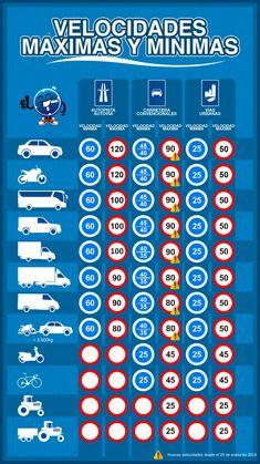 Driving Test Tips, Driving Rules, Foto Cars, Vtec Engine, Nurse Jokes, Car Ui, Driving School, Car Hacks, Amazing Cars