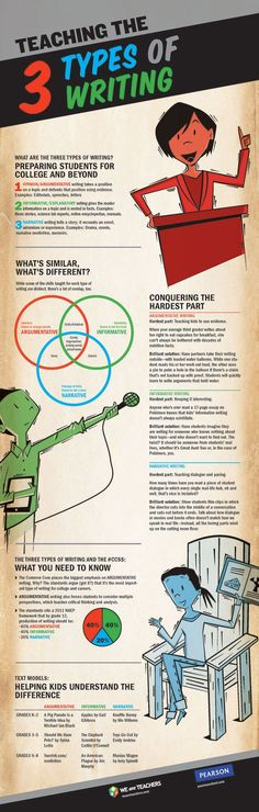 3 Types of Writing Poster: Informative, Opinion & Narrative information Teaching the Three Types of Writing Posters and Infographic Writing Practice Worksheets, Writing Resources, Teaching Writing, Writing Skills, Essay Writing, Narrative Essay, Teaching Ideas, Opinion Writing, Writing Lessons