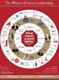 The Wheel of Great Leadership | #Leadership #Leader