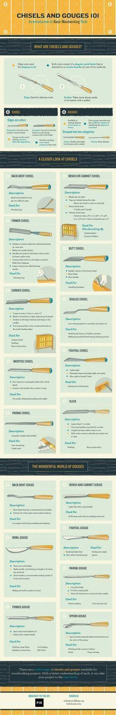 This vivid and useful infographic about basic woodworking tools is very helpful! It has some great tips for beginning woodworkers! #woodworkinghelp #woodworkinginfographic