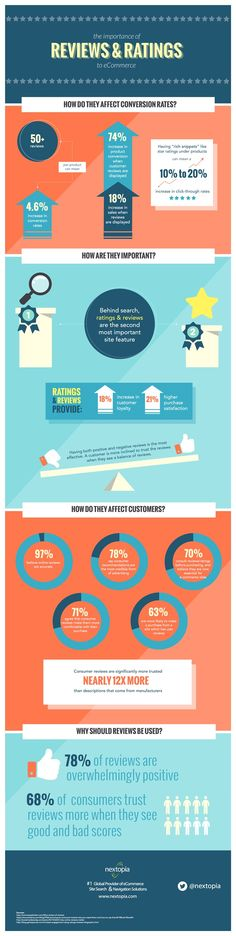 Do #CustomerReviews really matter - great infographic from @nextopia
