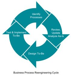 Business Process Reengineering Cycle - Business process reengineering - Wikipedia, the free encyclopedia