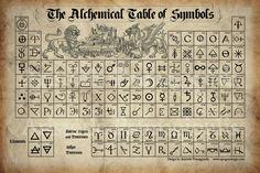 Alchemy Alphabet of Symbols Magic Symbols, Ancient Symbols, Viking Symbols, Egyptian Symbols, Viking Runes, Glyphs Symbols, Old Symbols, Occult Symbols, Occult Art