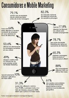 Consumidores e Mobile Marketing