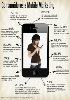 Consumidores e Mobile Marketing. #Infografico
