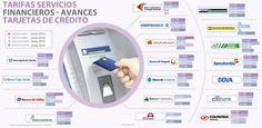 Los avances con tarjeta crédito son $373 más caros que hace un año