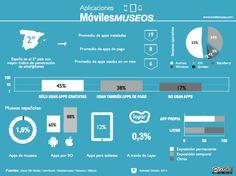 Continuando con la movilidad | MediaMusea