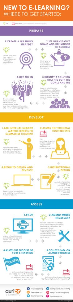 Infographic containing the E-Learning advice from the blog below.
