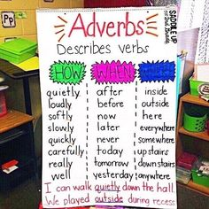 Today we created this adverb anchor chart. We brainstormed different types of adverbs and discussed how to use them as we added them to our chart.