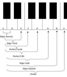 Piano-Intervals2.jpg (545×624)