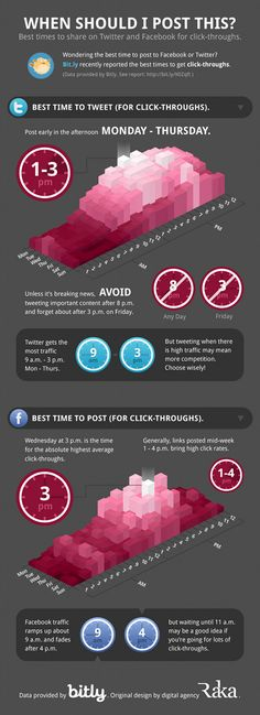 Best Times to Post on Facebook & Twitter