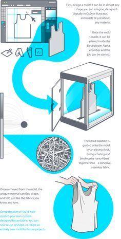 Electroloom - the world's first 3D fabric printer (even if i dont consider it 3d printer)- launches on Kickstarter   3D Printer News & 3D Printing News #PutITon