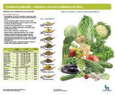 Výměnné jednotky- zelenina, ovocné a zeleninové šťávy | Léčba cukrovky