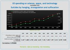 Spurious correlations - US spending on science vs. Suicides by hanging