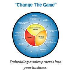 Change The Game Consulting || Laser guided sales process consulting and training