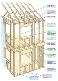 In-line framing. In a home framed according to Optimum Value Engineering principles, the rafters, studs, and joists all line up. Because of this in-line framing, a single top plate can be substituted for traditional double top plates.