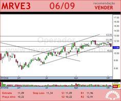 MRV - MRVE3 - 06/09/2012 #MRVE3 #analises #bovespa