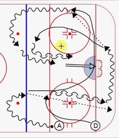 Dek Hockey, 1 Vs 1, Hockey Drills, Hockey Training, Hockey Coach, Ice Rink, Hockey Stuff, Coaching, December 11