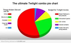 hahahahaha, so twilight is my fav movie in the world BUT i do NOT like kristen stewart. i think i can act better than her. i think my 4 year old sister can act better than she can! Twilight Hate, Twilight Movie, Twilight Parody, You Make Me Laugh, Have A Laugh, Funny Cute, Hilarious, Acting Lessons, I Smile