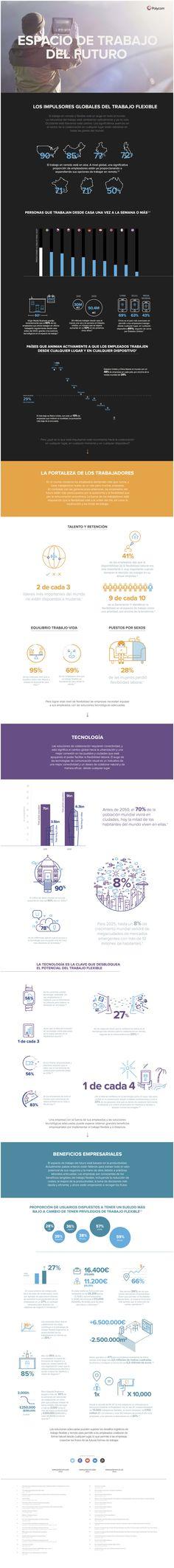 Cómo será el Espacio de Trabajo del Futuro