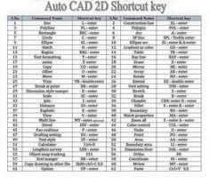 AutoCAD Shortcut key