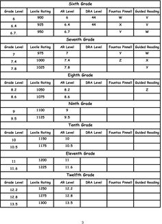 Lexile/AR/Guided Reading Conversion Chart Page 3 7th Grade Reading, Middle School Reading, Guided Reading, Teaching Reading, Reading Level Chart, Reading Charts, Reading Levels, Seventh Grade, Sixth Grade