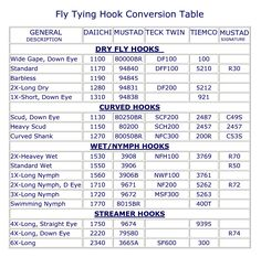 Fly tying hook conversion chart fly fishing pinterest for Fish hook size chart and recommended usage