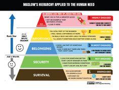Foto: La infografía más interesante que verás hoy: la pirámide de Maslow aplicada al trabajo.  1) Supervivencia: odio mi trabajo 2) Seguridad: no me gusta mi trabajo, quiero algo mejor 3) Pertenencia: me gusta estar ahí, pero en ocasiones no me importa 4) Importancia: soy una parte vital del negocio 5) Auto-realización: me encanta mi trabajo  ¿En qué estrato te encuentras tú?  #infografía #empresas #trabajo #emprendedores #Maslow