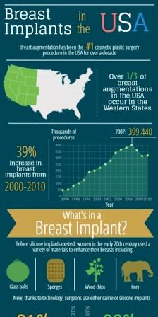 http://www.plasticsurgerydoctormd.com/breast-implants-in-the-usa/ | Breast Implants in the USA - Check out this Infographic provided by a board certified plastic surgeon specializing in breast augmentation in Columbus, Ohio to learn more about the different options of implants available today.