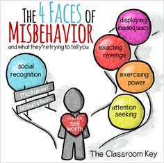The 4 Faces of Misbehavior and What They're Trying to Tell You