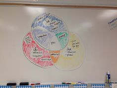 "Venn Diagram describing the similarities and differences between ""du"", ""Sie"" and ""ihr"", which is illustrated with primary and secondary colors!"