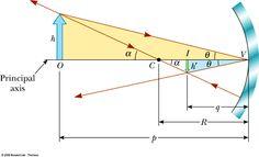 equation for mirors   ... plane mirrors Spherical mirrors Three principal rays Mirror equation