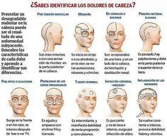 ¿Cómo diagnosticar la causa de los dolores de cabeza en pacientes?