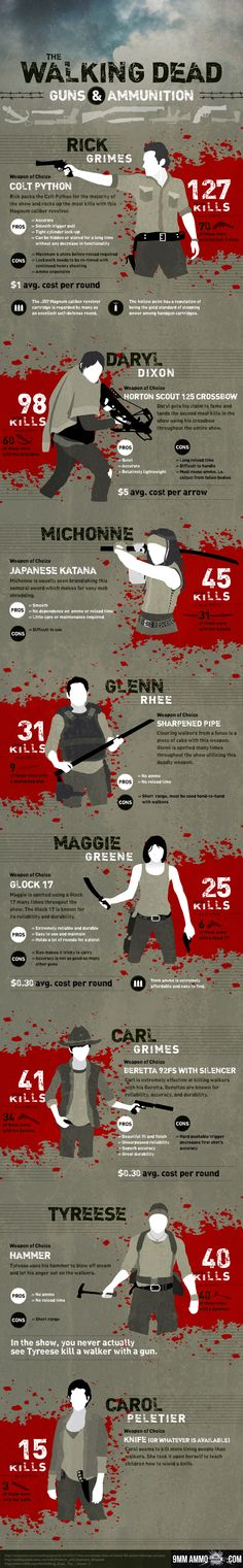 Four seasons of AMC's The Walking Dead has brought fifty episodes of death, carnage, and living dead mayhem. This infographic shows the firearms of the famed, highlighting specifically several of the more appreciated protagonists and their weapons of choice; included are statistics detailing the key characters and kill count with their preferred weapon and otherwise.