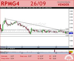 PET MANGUINH - RPMG4 - 26/09/2012 #RPMG4 #analises #bovespa
