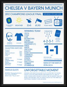 2012 Chelsea Champions League Winners Infographic Poster Chelsea Champions League, Chelsea Fc Players, Chelsea Football, Stamford Bridge, Sport, First Love, Blues, Poster, Black Panther