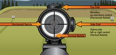 Educate yourself on firearm optics