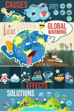 What is Climate Change? - What is Climate Change – global warming explained simply for kids - Global Warming Project, Global Warming Climate Change, Global Warming Poster, Climate Warming, Effects Of Global Warming, Greenhouse Effect, Greenhouse Gases, Science Projects, School Projects