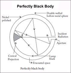 Ferry's Black Body - A perfectly black body