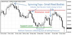 Understanding and Detailed Tutorial of Top 3 Simple and Fundamentally Important Candlestick Patterns - Marubozu, Spinning Tops and Doji, further understanding it accurately and How we can benefit from them by using in Our Forex Trading Strategy.
