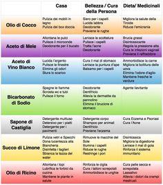 72 Modi Per Usare I Prodotti Naturali Che Hai in Casa Per Risparmiare Soldi ed Evitare i Prodotti Chimici
