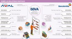 Con lanzamiento de la billetera virtual de Bbva, ya son tres bancos con este producto