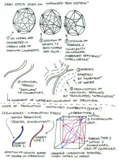 406 Best CONCEPTUAL THINKING SKETCHES / DIAGRAMS images