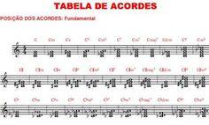 http://www.youtube.com/bruno.acordes.notas.partitura   Quem ja teve curiosidade de ver os acordes na partitura ...?... Aprendam a ler cifras...