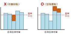 [圖解]強化優點,打造卓越的差異化行銷